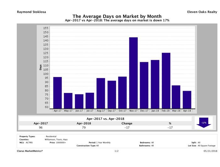 Austin luxury homes average days on market April 2018