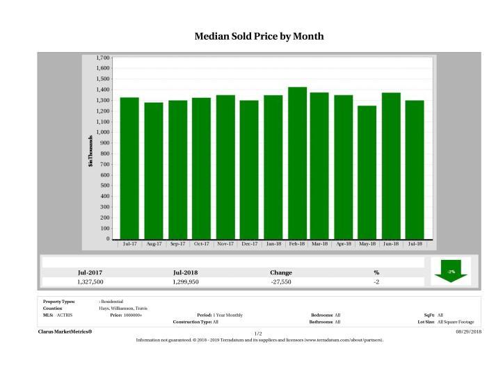 Austin median luxury home price July 2018
