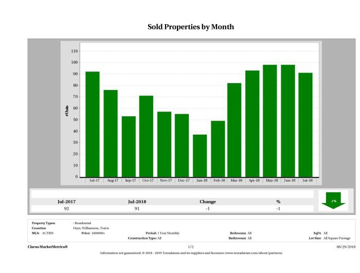 Austin number of luxury homes sold July 2018