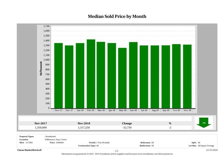Austin median luxury home price November 2018