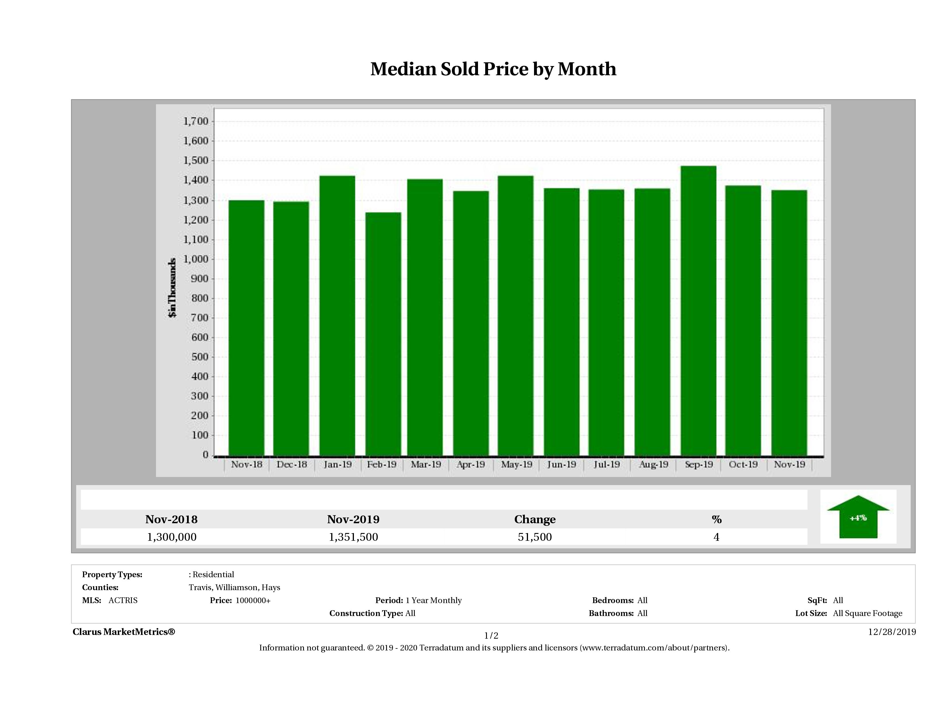 Austin median luxury home price November 2019