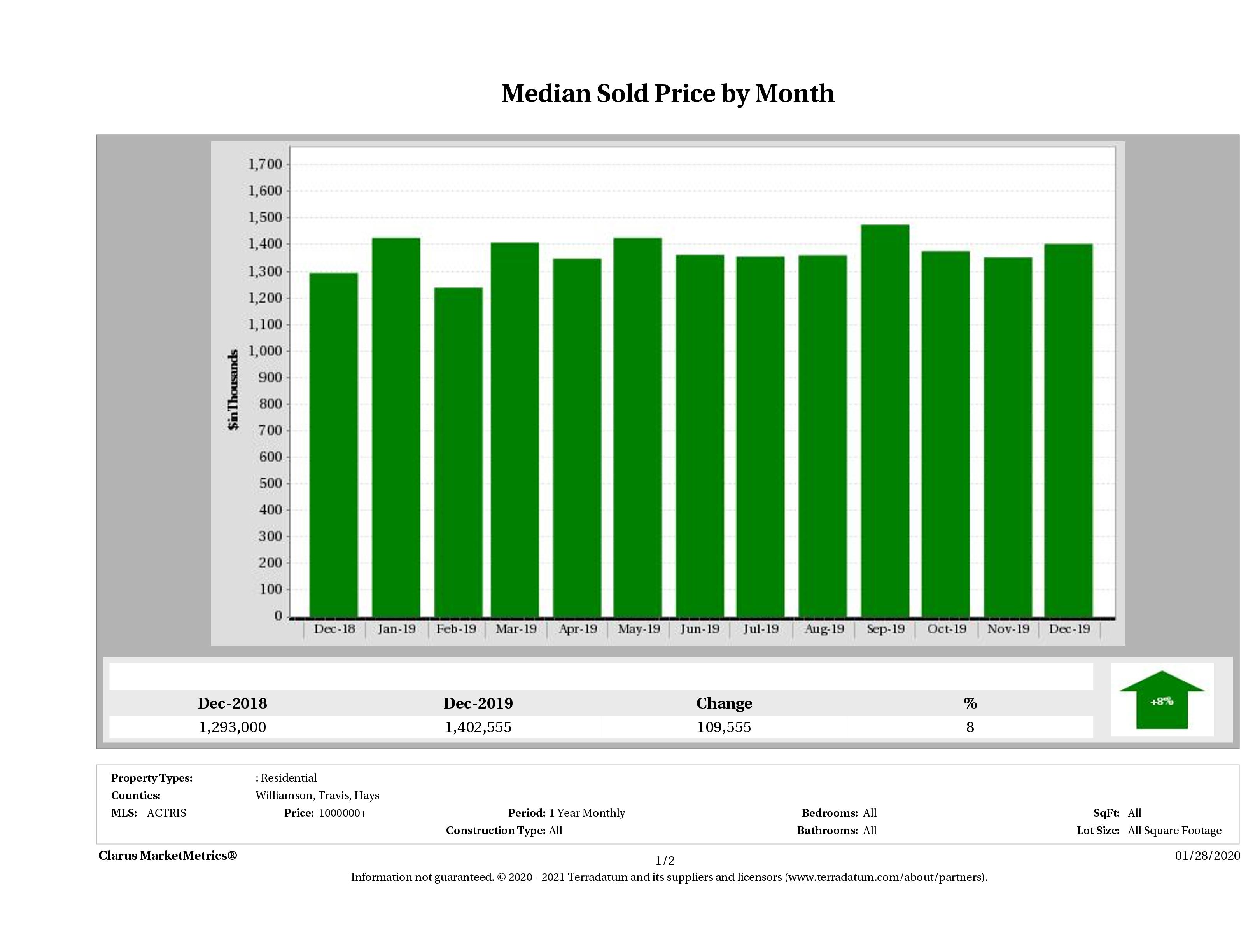 Austin median luxury home price December 2019