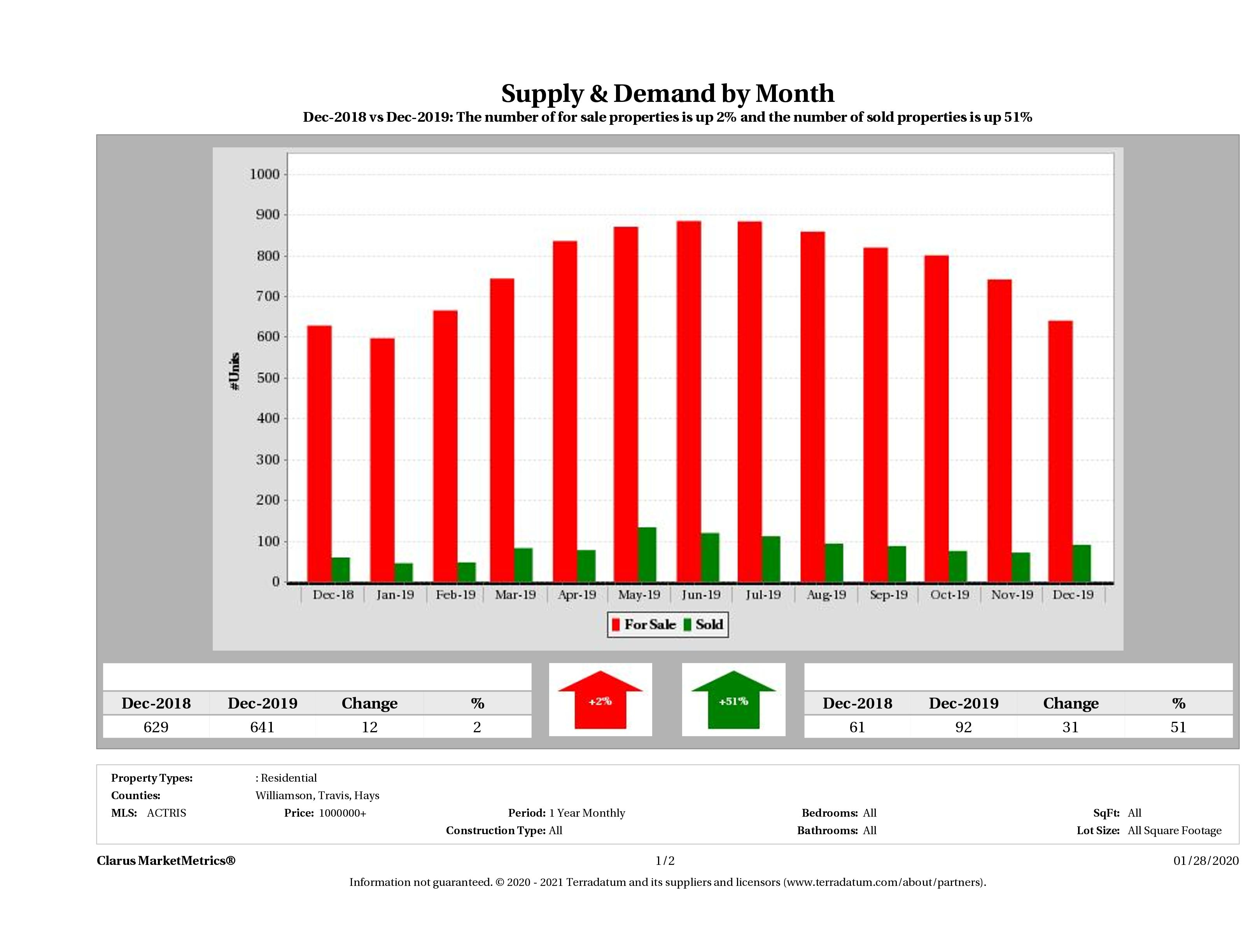 Austin luxury real estate market supply and demand December 2019