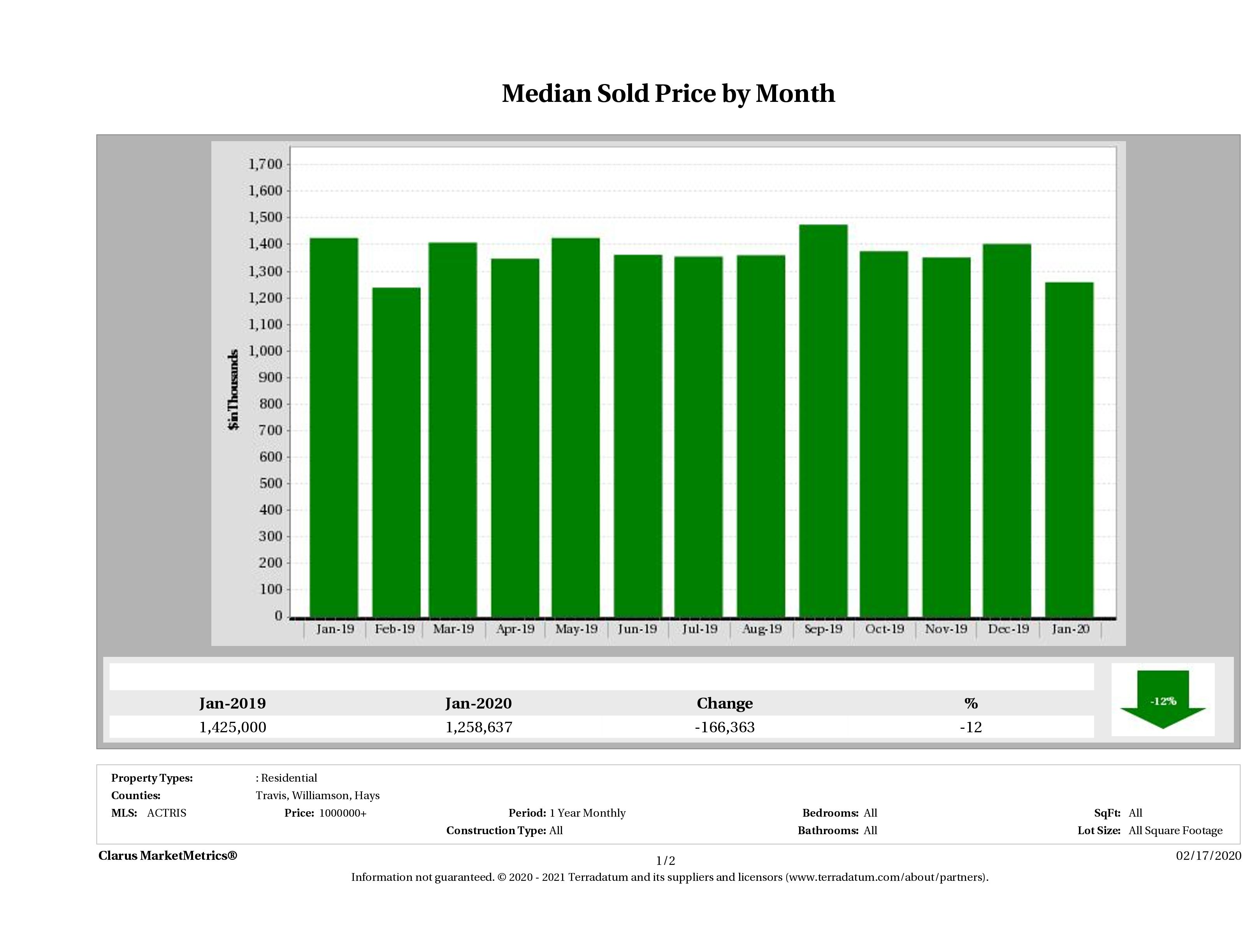 Austin median luxury home price January 2020