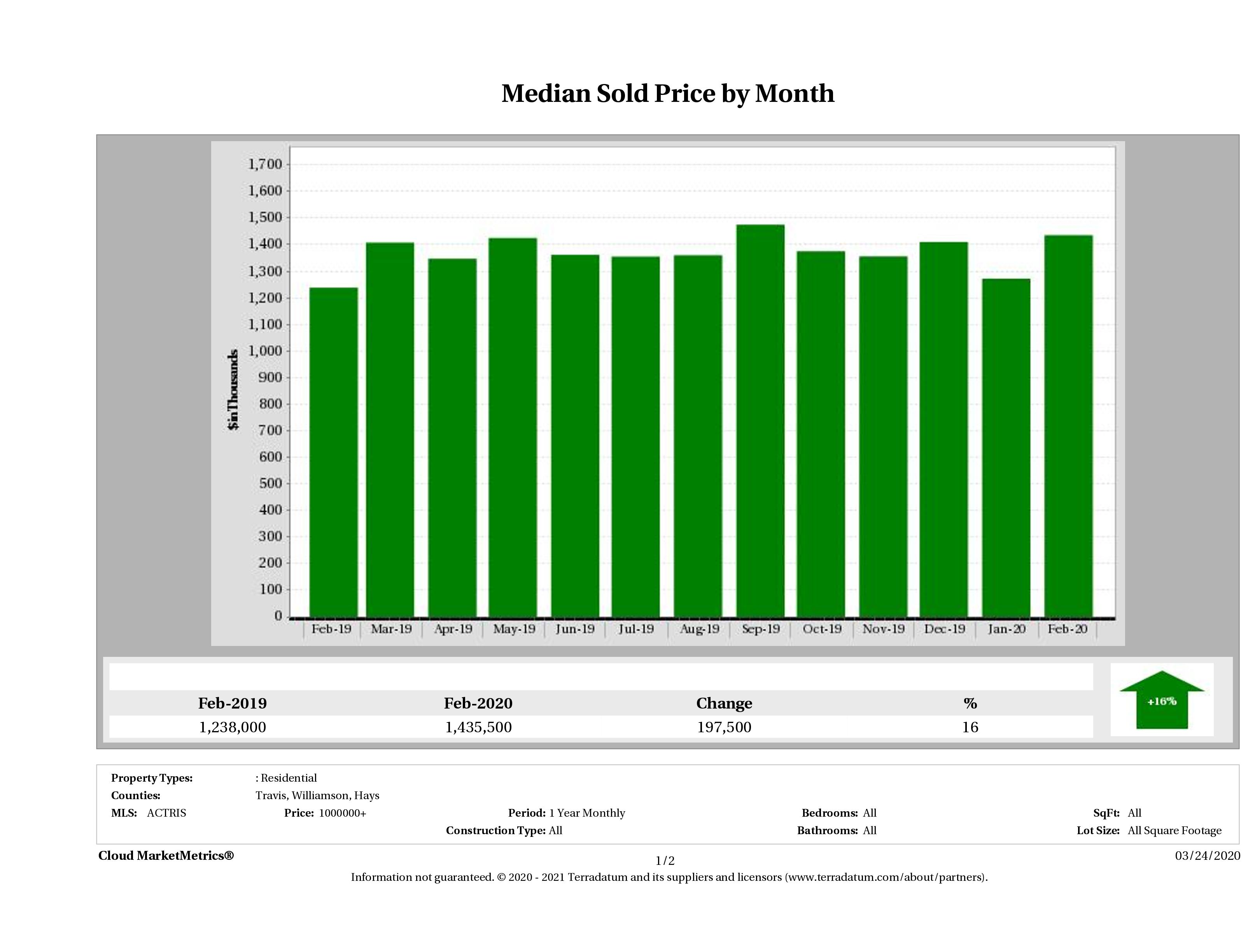 Austin median luxury home price February 2020