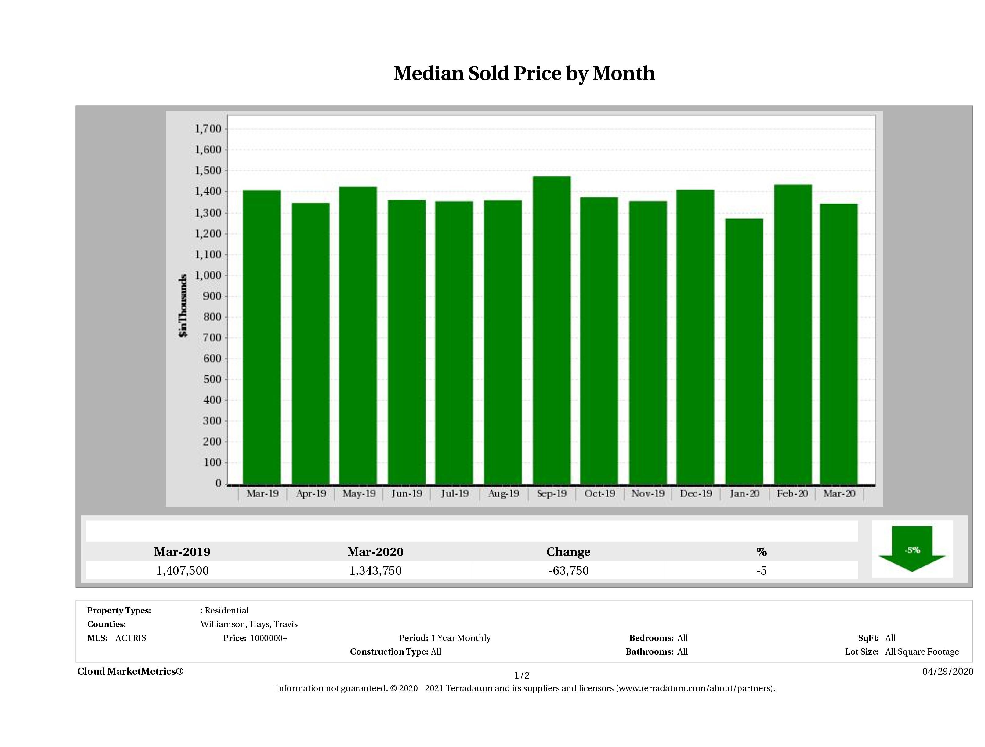 Austin median luxury home price March 2020