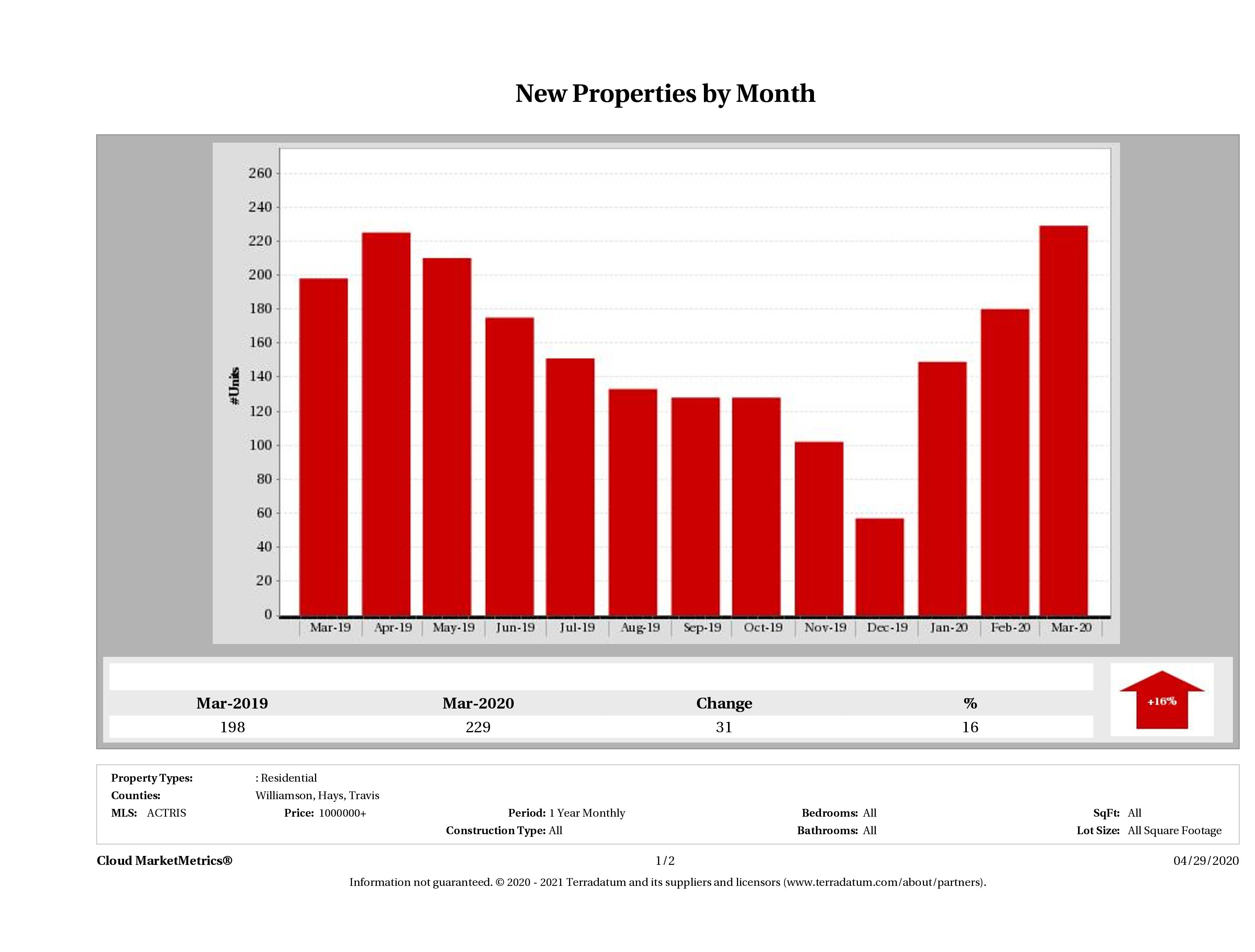 Austin number of new luxury listings March 2020