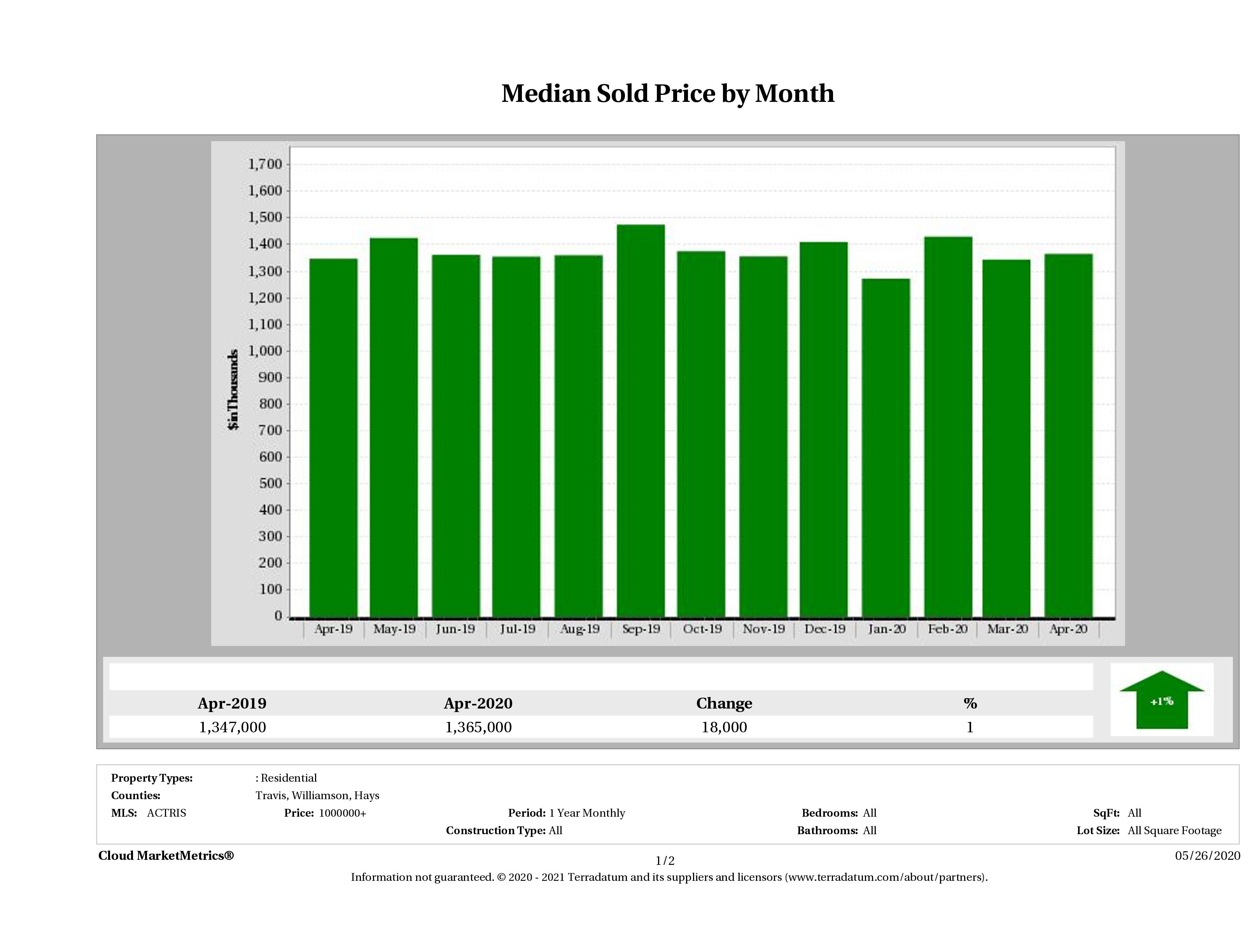 Austin median luxury home price April 2020