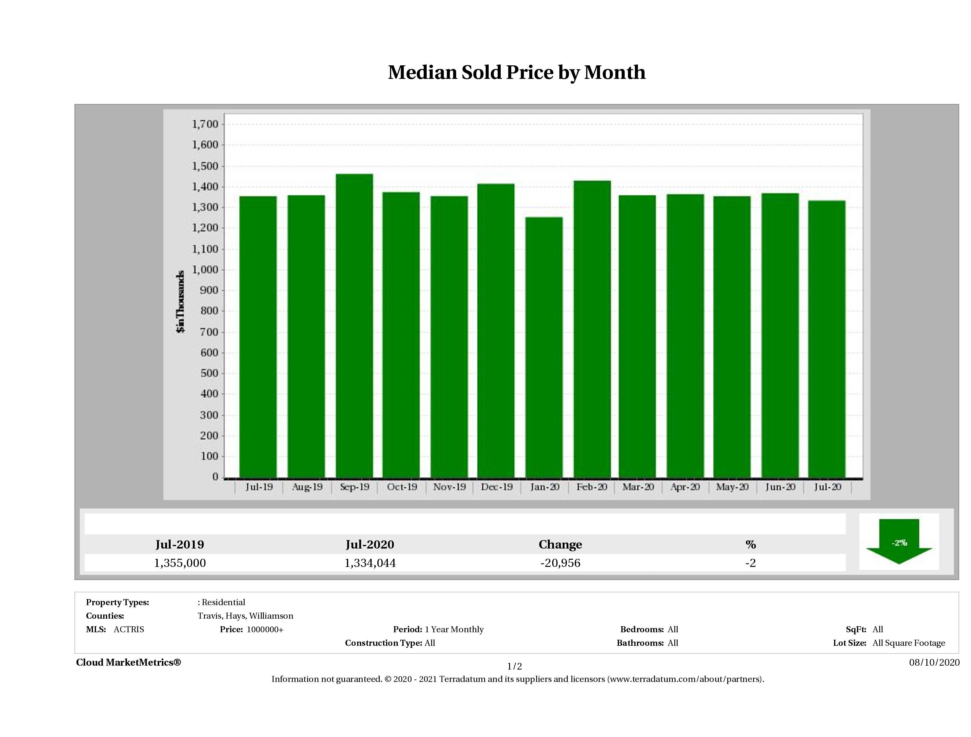 Austin median luxury home price July 2020