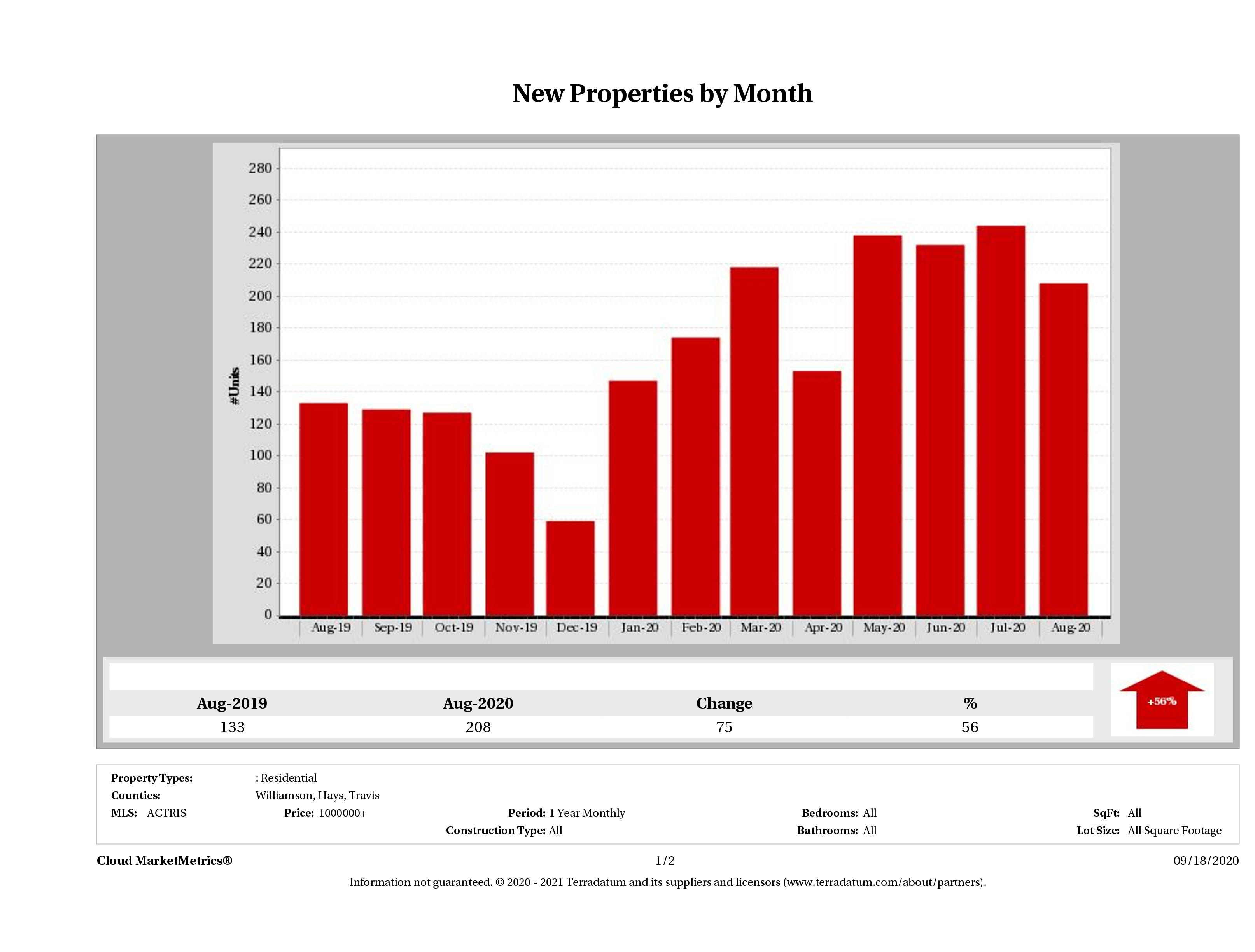 Austin number of new luxury listings August 2020