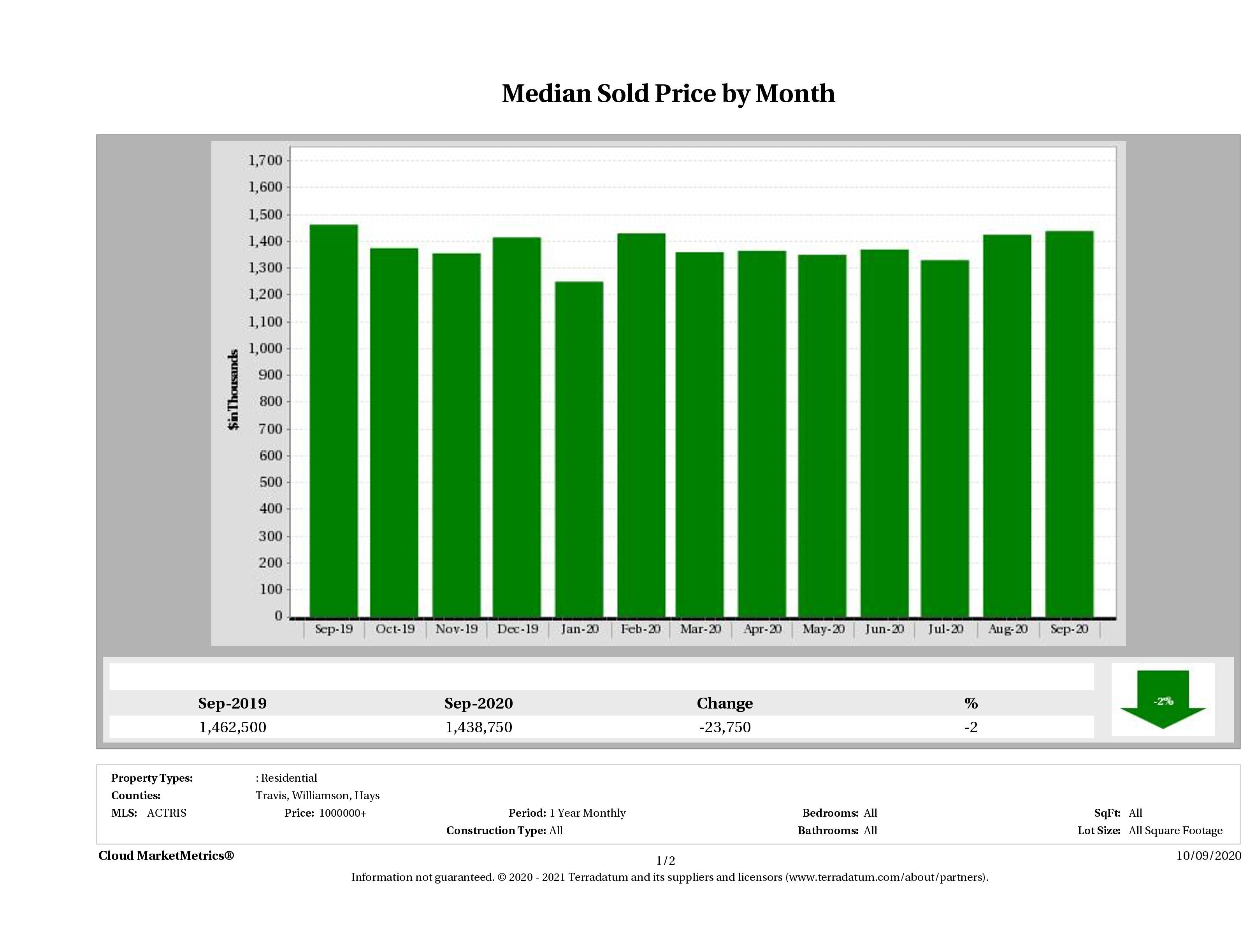 Austin median luxury home price September 2020