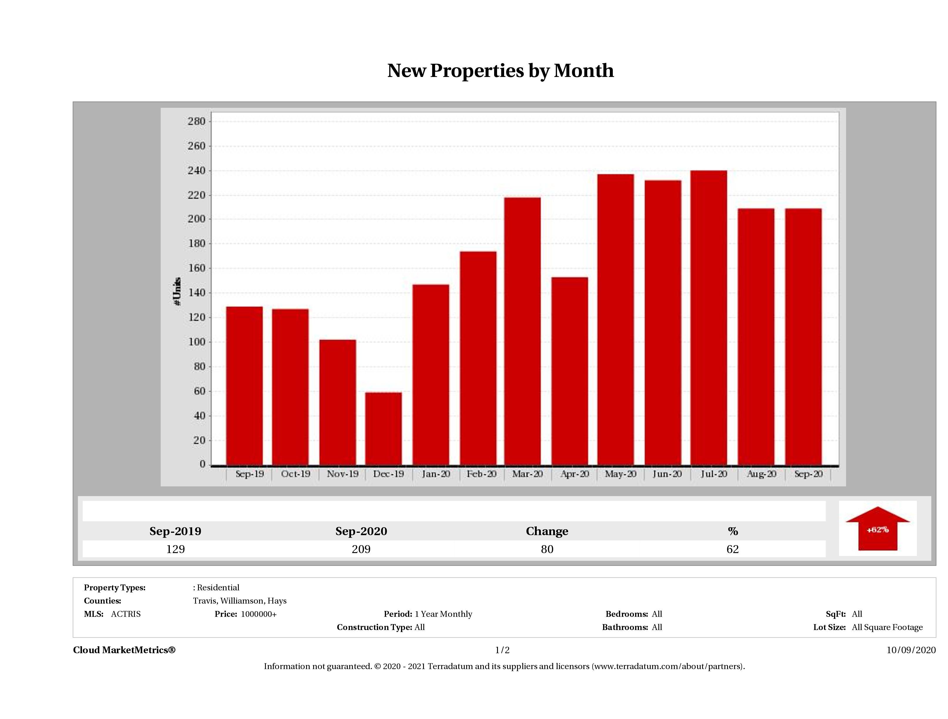 Austin number of new luxury listings September 2020