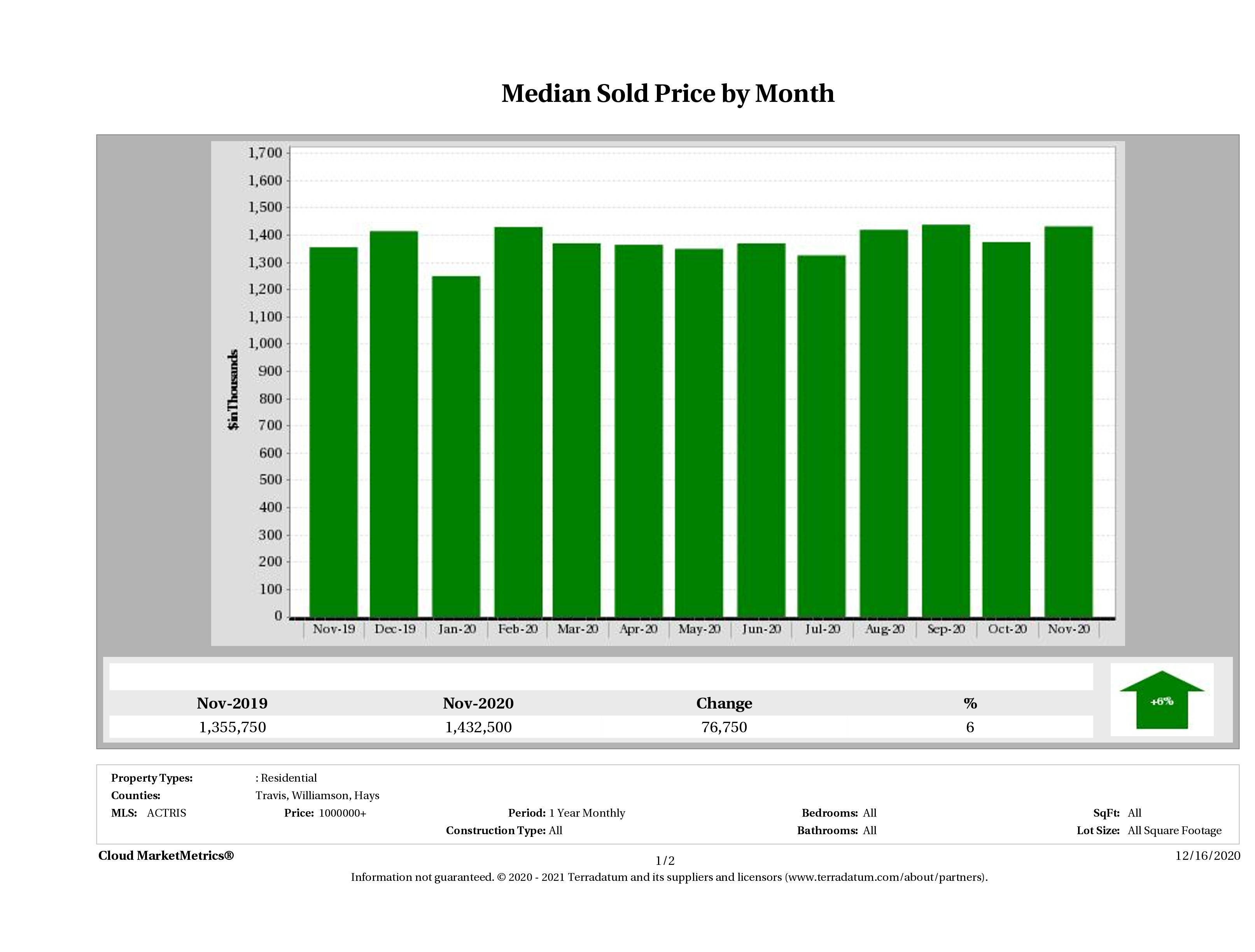 Austin median luxury home price November 2020