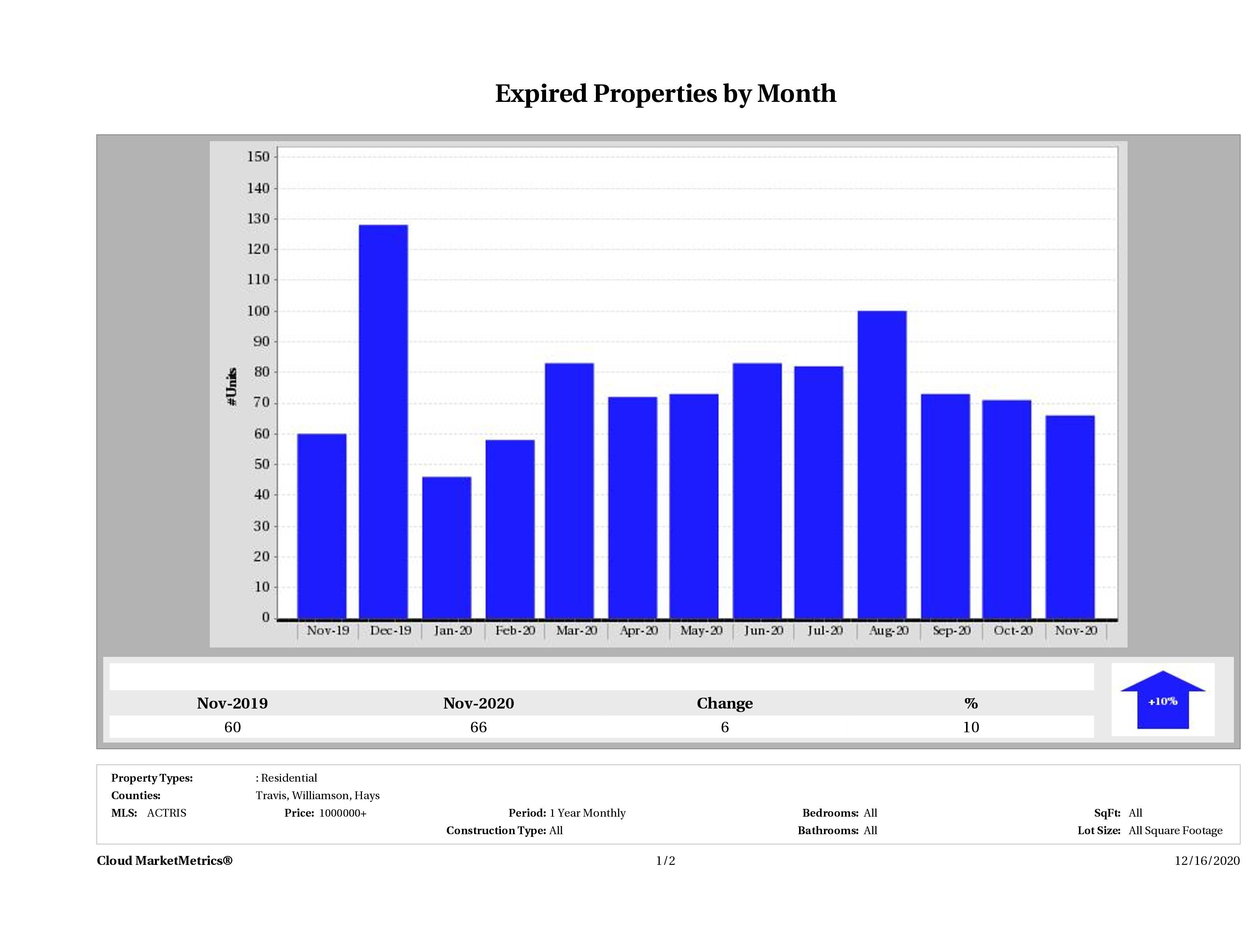 Austin number of homes expired November 2020