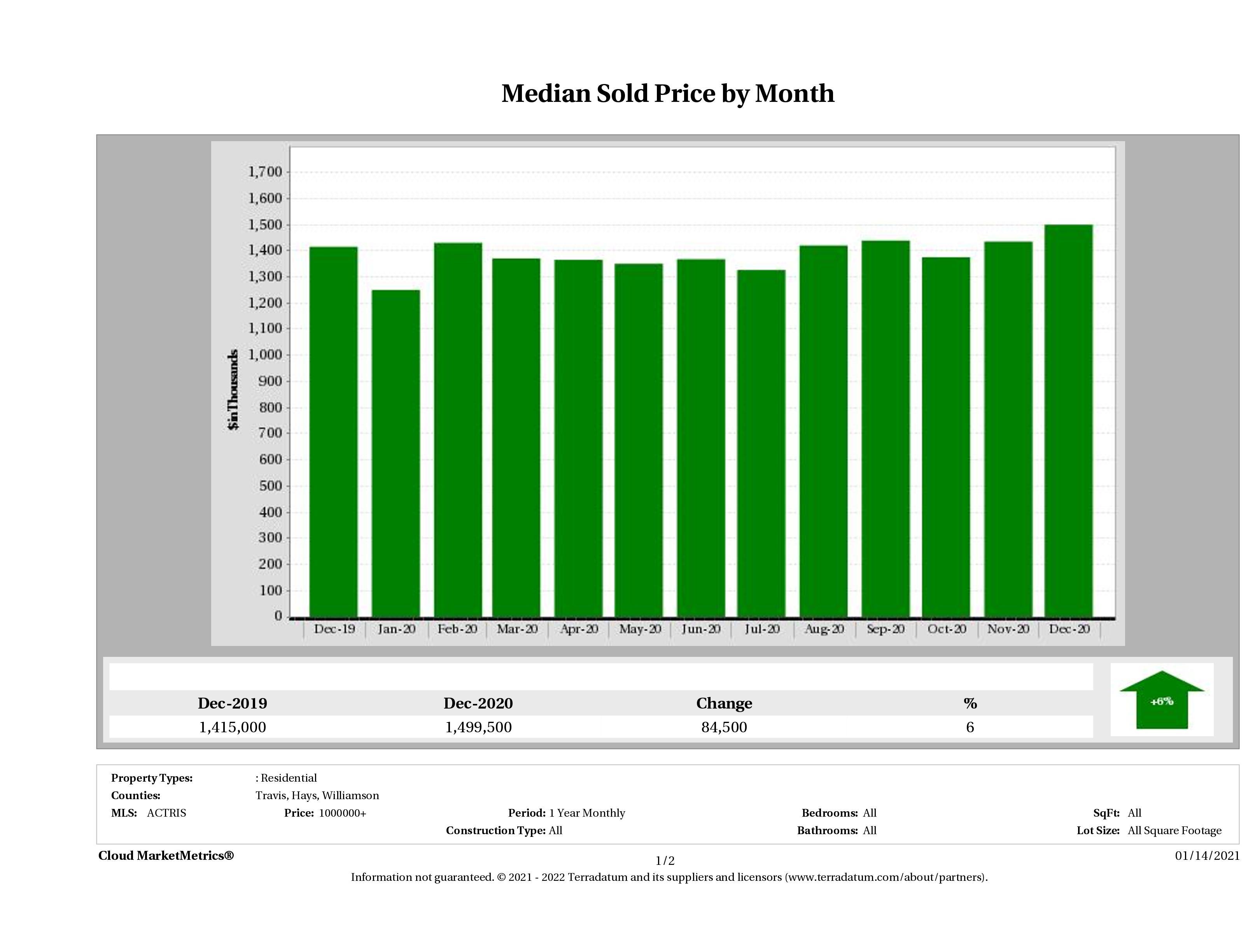 Austin median luxury home price December 2020