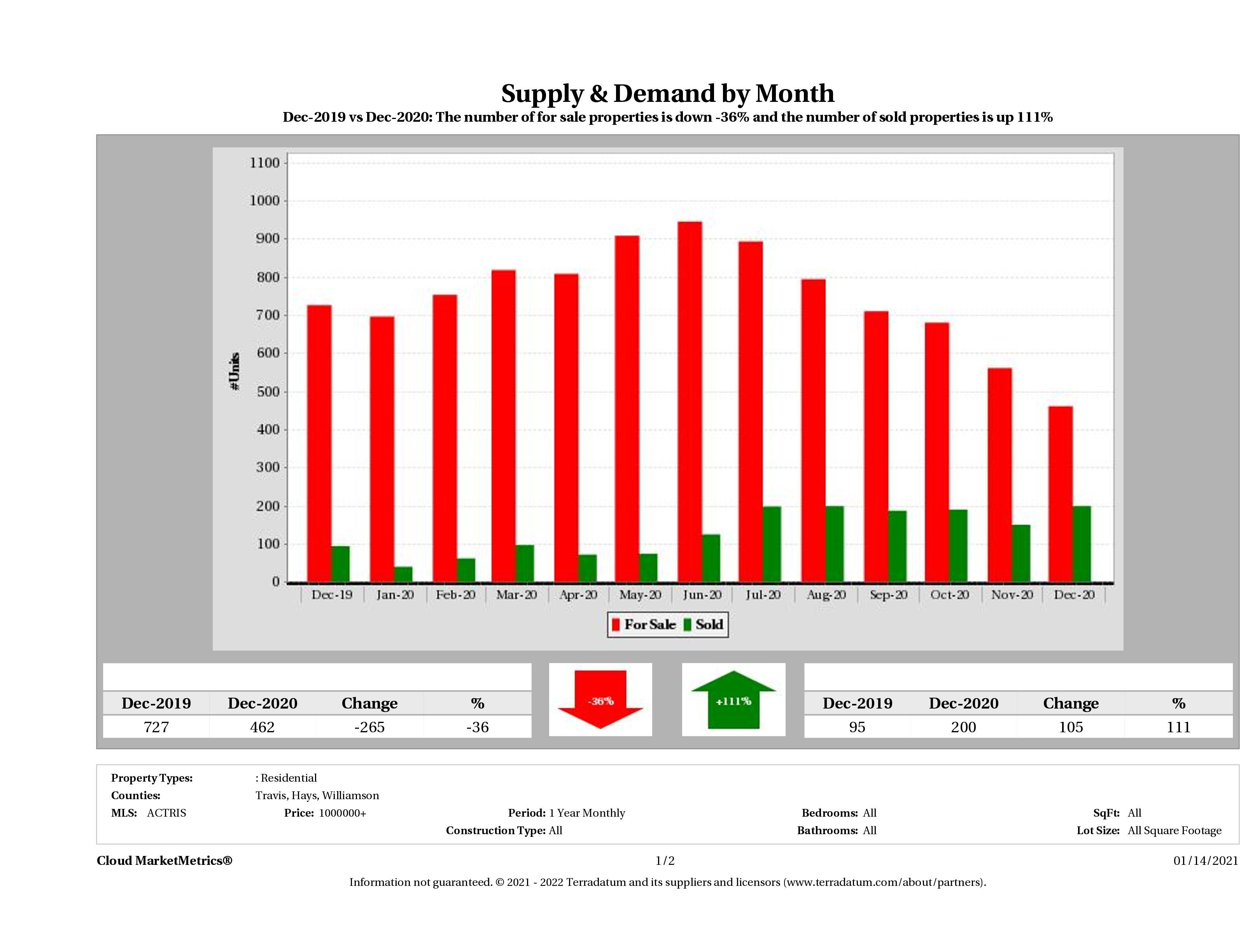 Austin luxury real estate market supply and demand December 2020