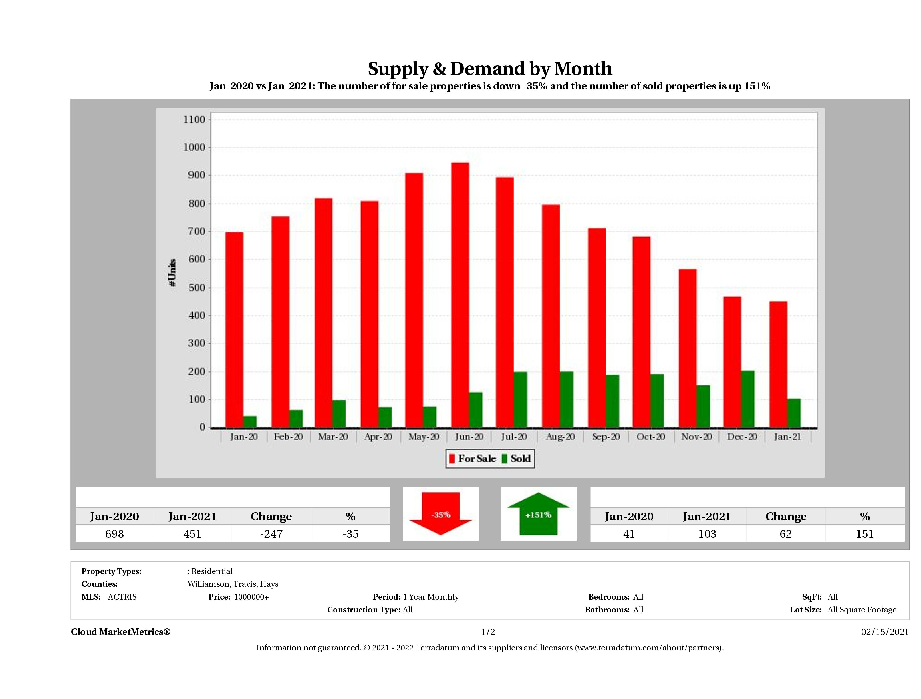 Austin luxury real estate market supply and demand January 2021
