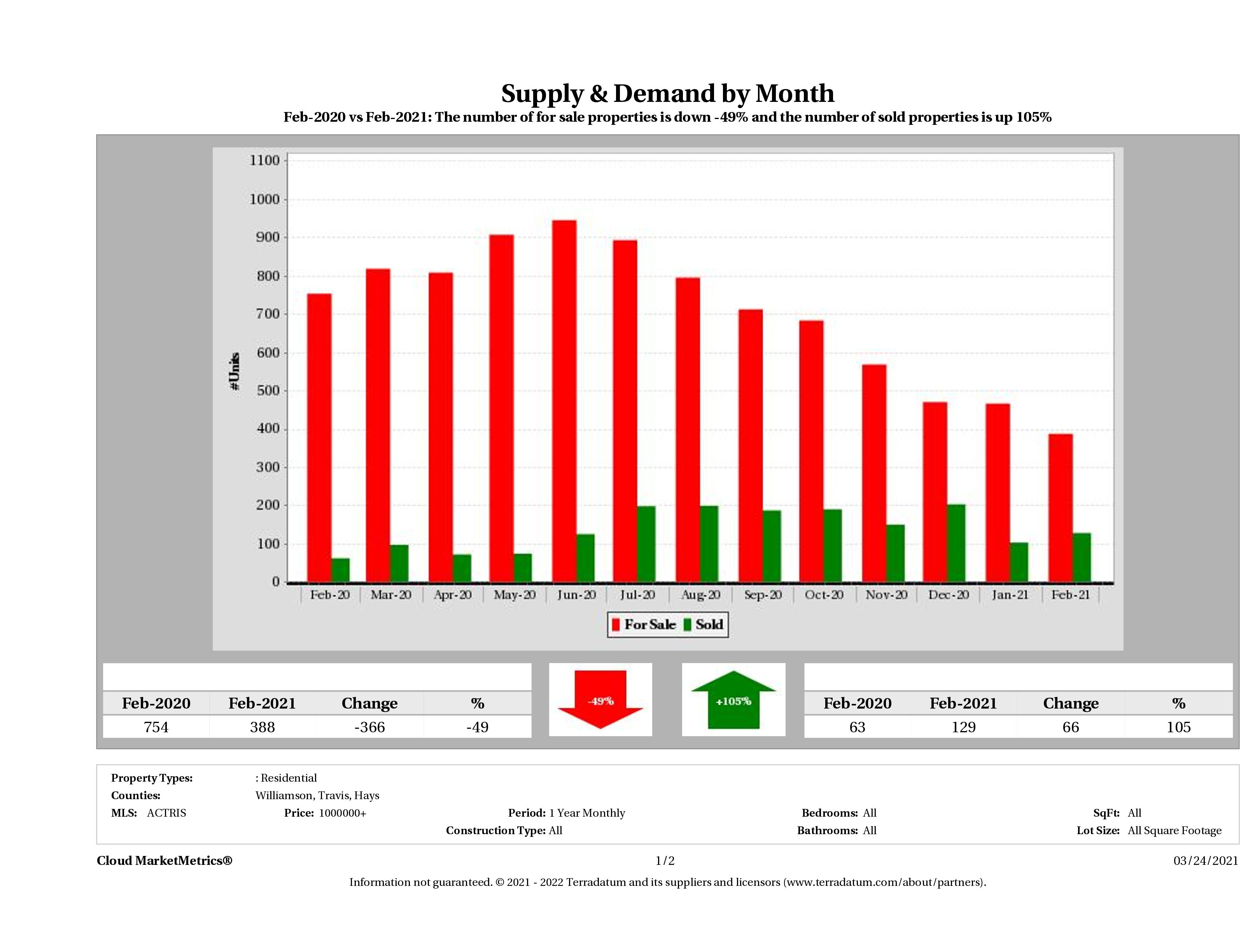 Austin luxury real estate market supply and demand February 2021