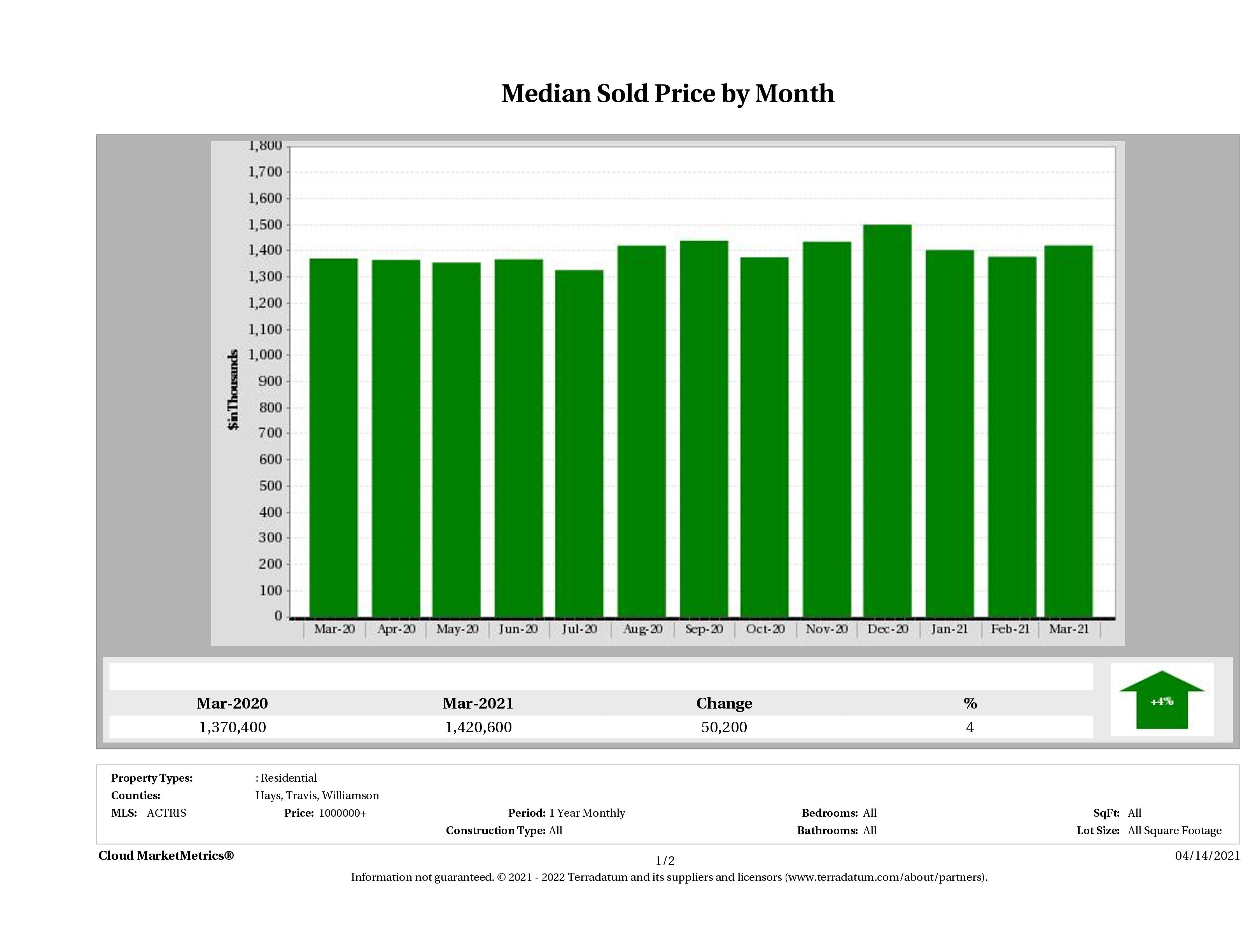 Austin median luxury home price March 2021