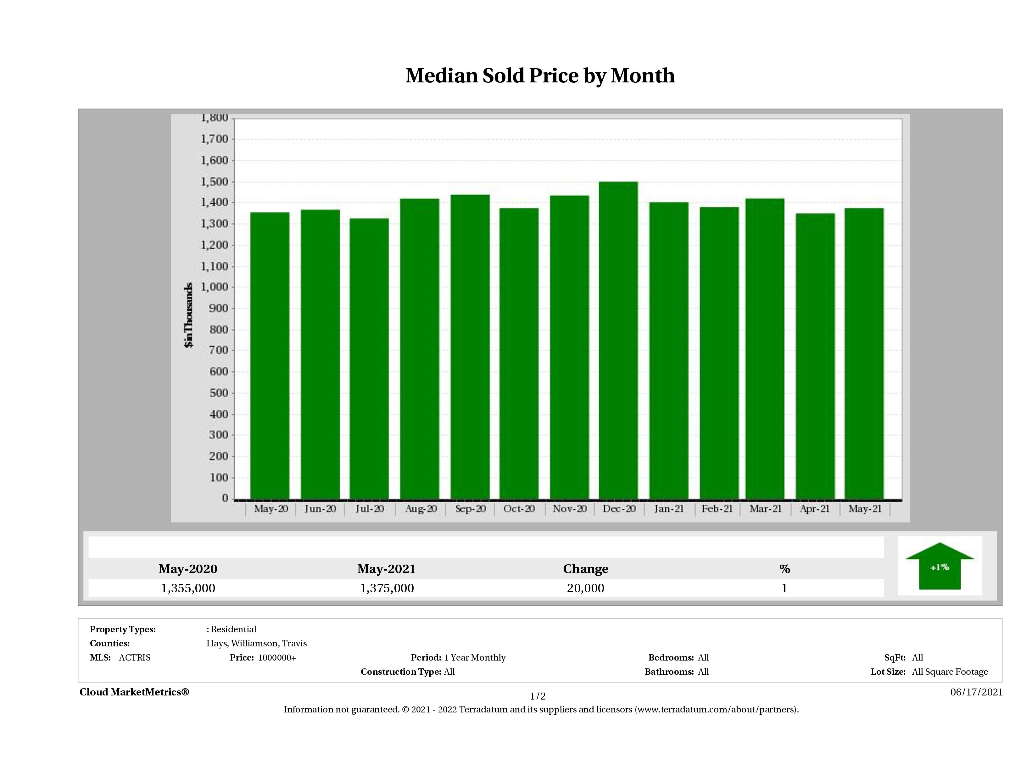 Austin median luxury home price May 2021