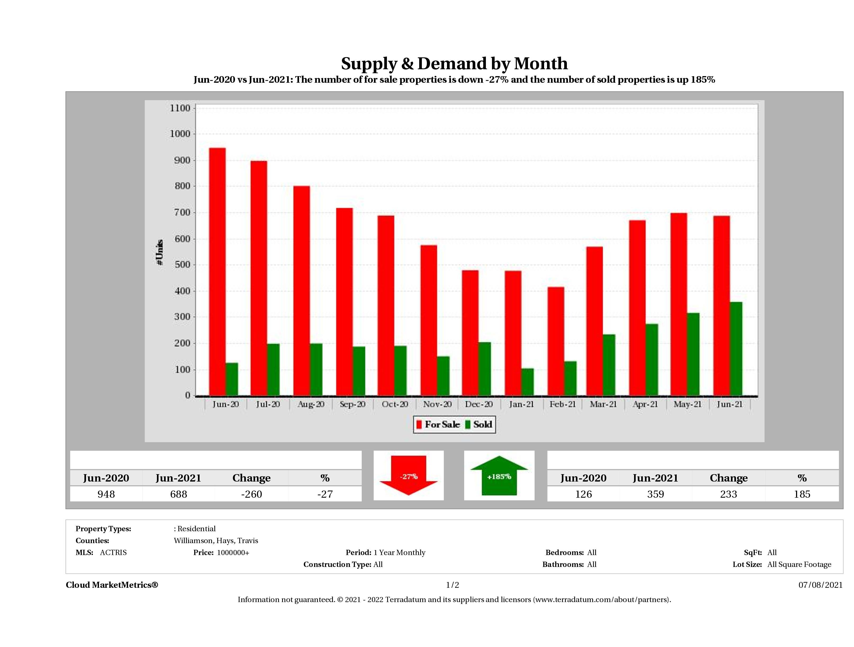 Austin luxury real estate market supply and demand June 2021
