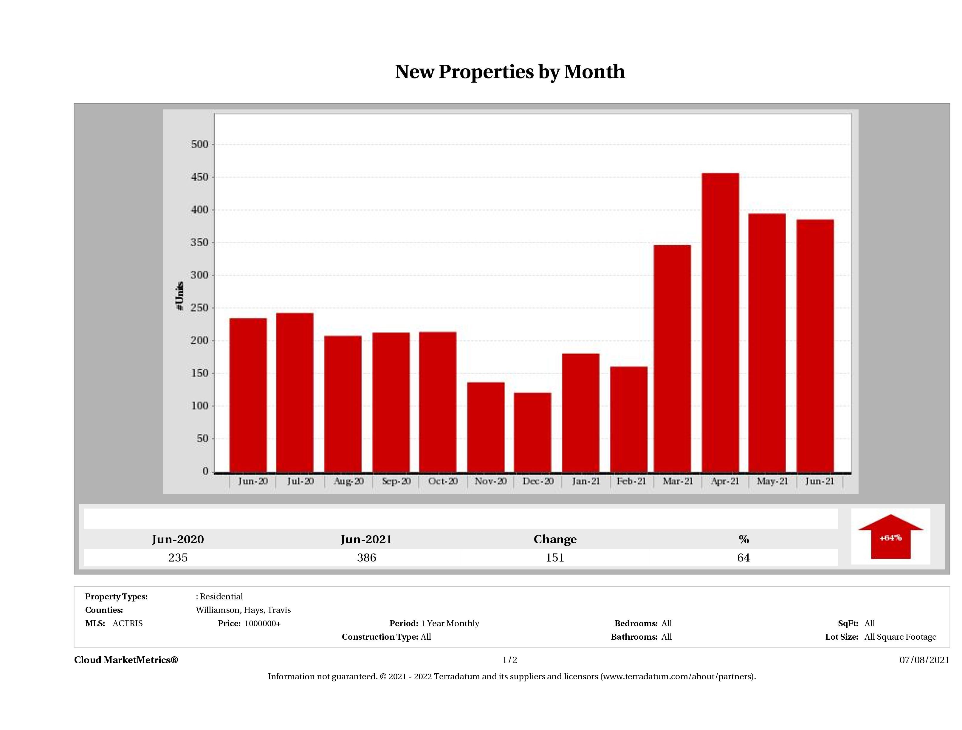 Austin number of new luxury listings June 2021