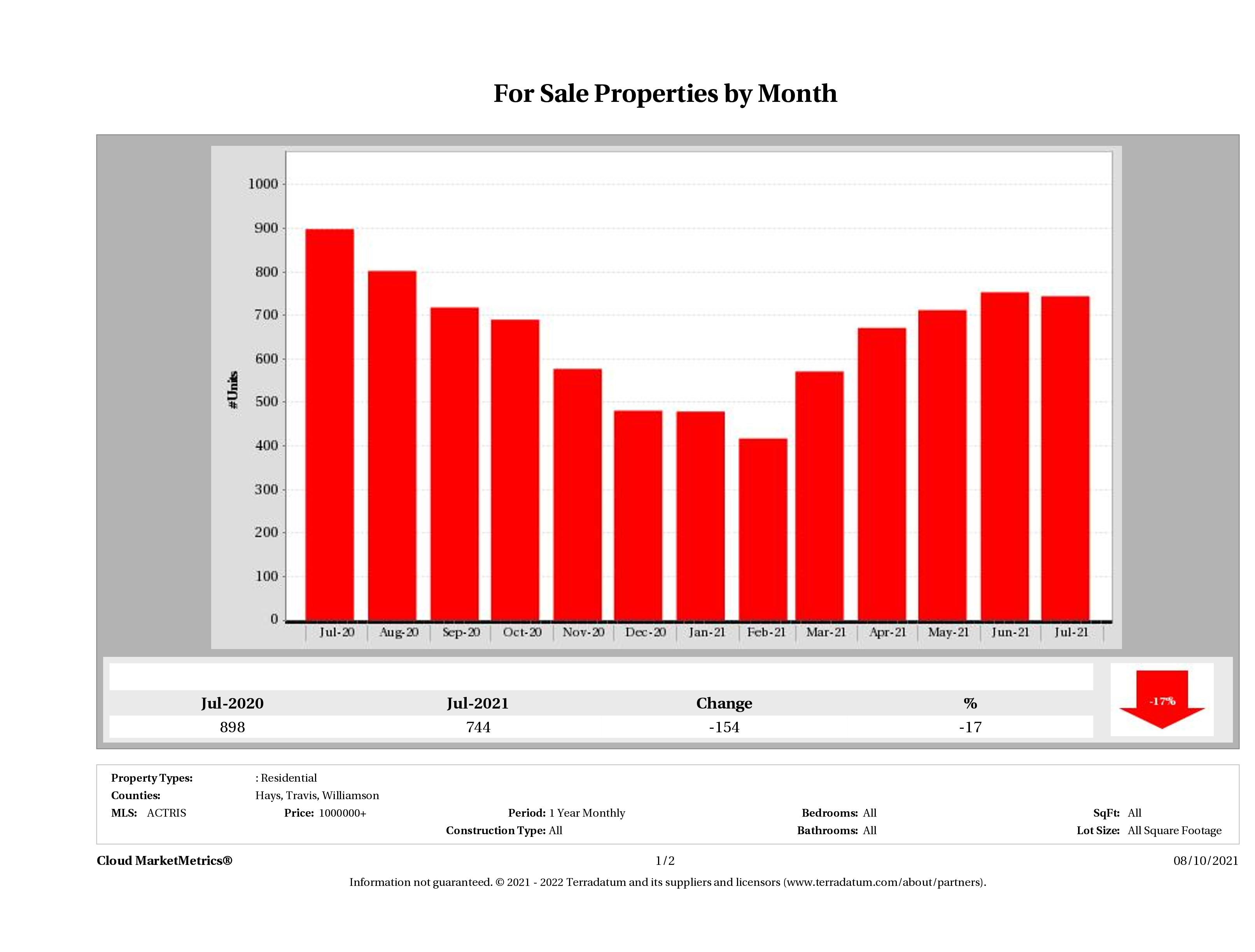 Austin number of luxury homes for sale July 2021