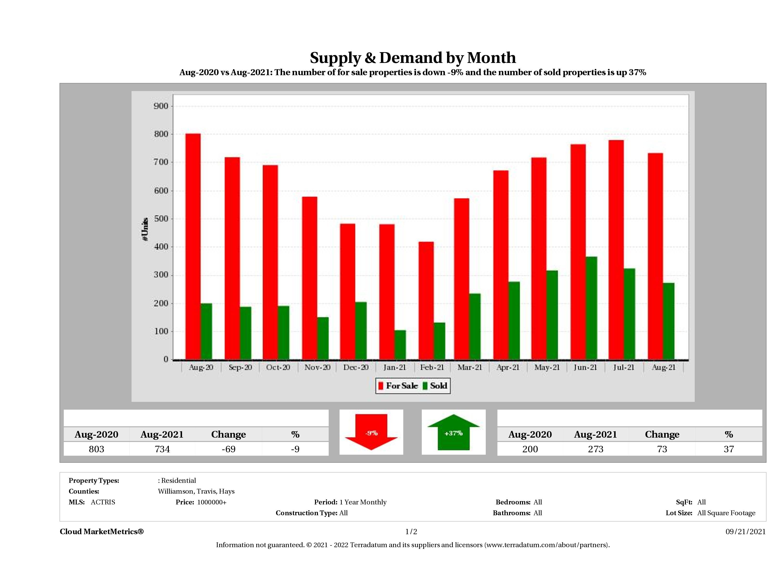 Austin luxury real estate market supply and demand August 2021