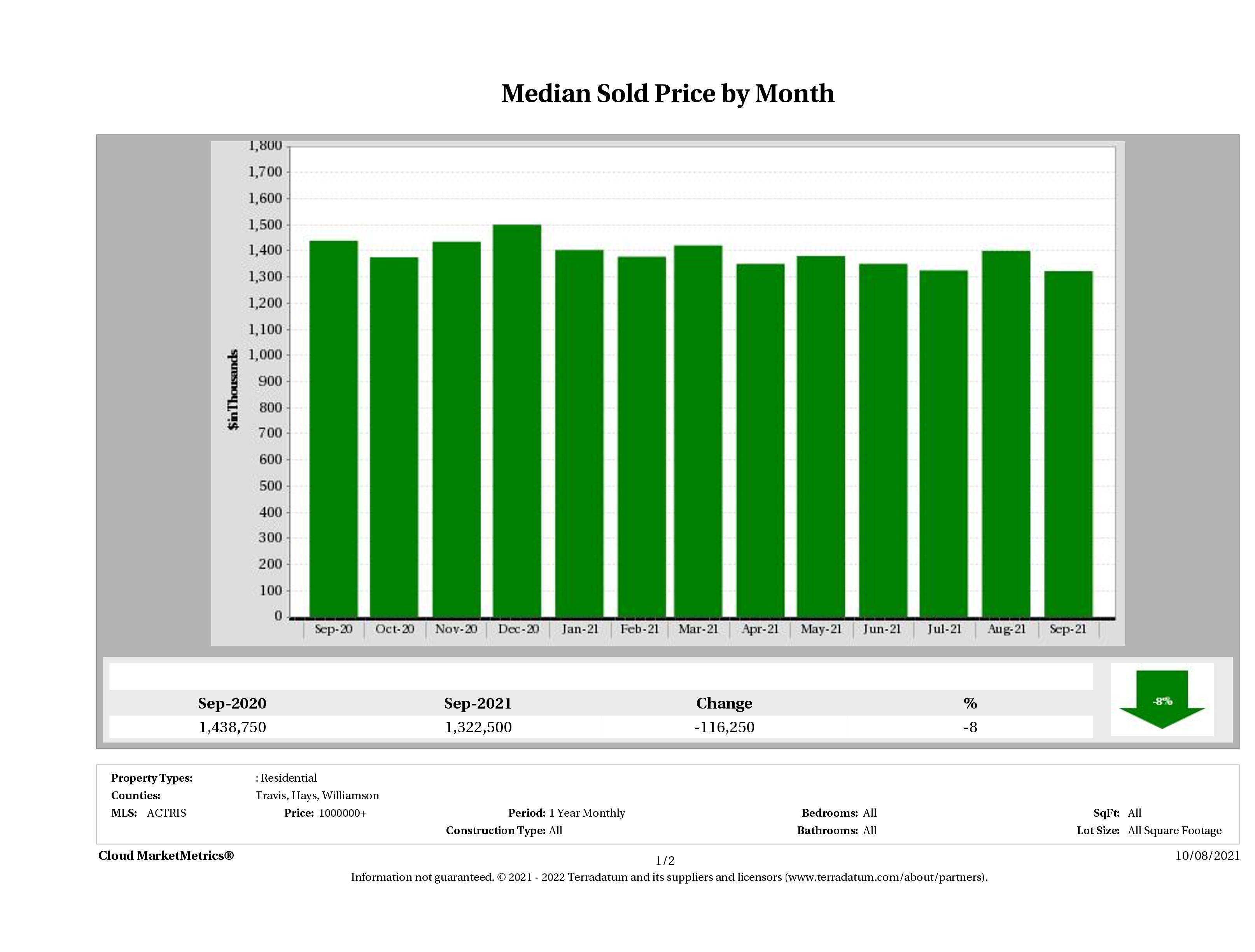Austin median luxury home price September 2021