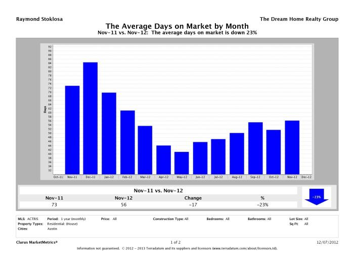 Austin average days on market homes November 2012
