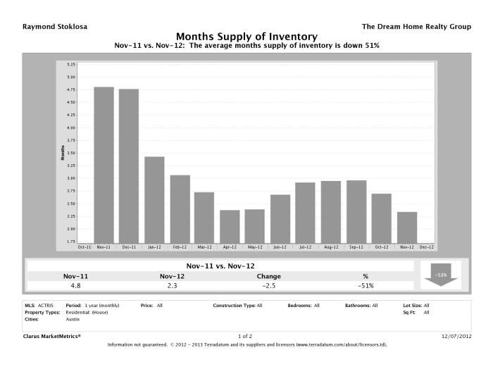 Austin single family home months inventory November 2012