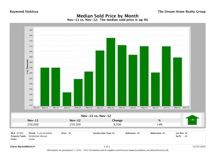 Austin median home price November 2012