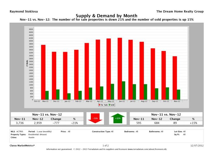 Austin real estate market supply and demand November 2012