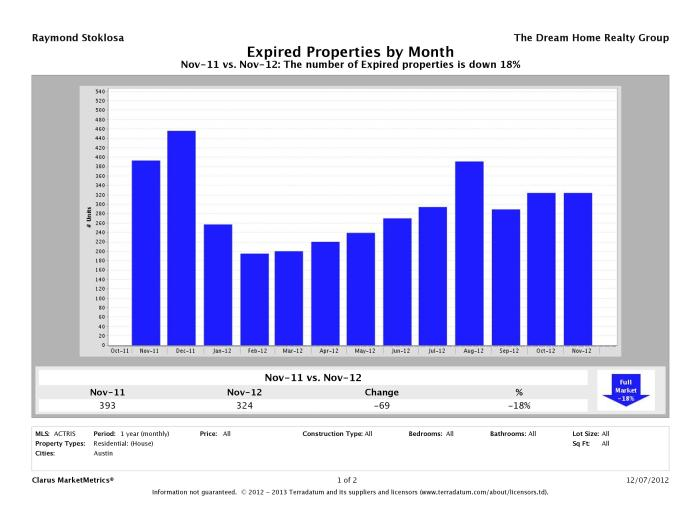 Austin number of homes expired November 2012