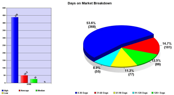 November 2012 days on market austin price report
