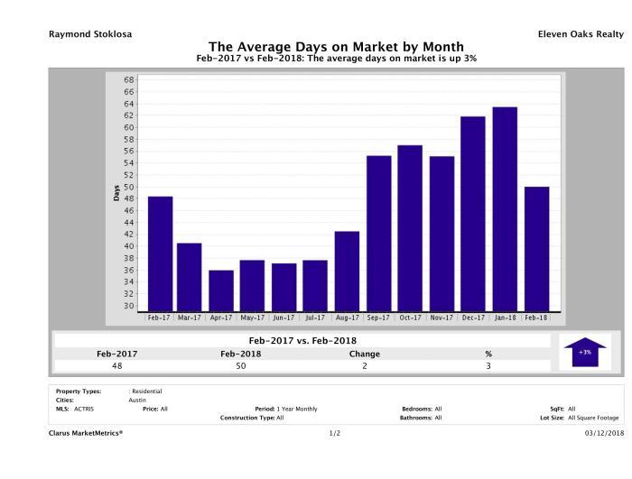 Austin average days on market homes February 2018