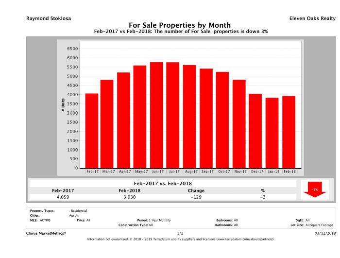 Austin number of homes for sale February 2018