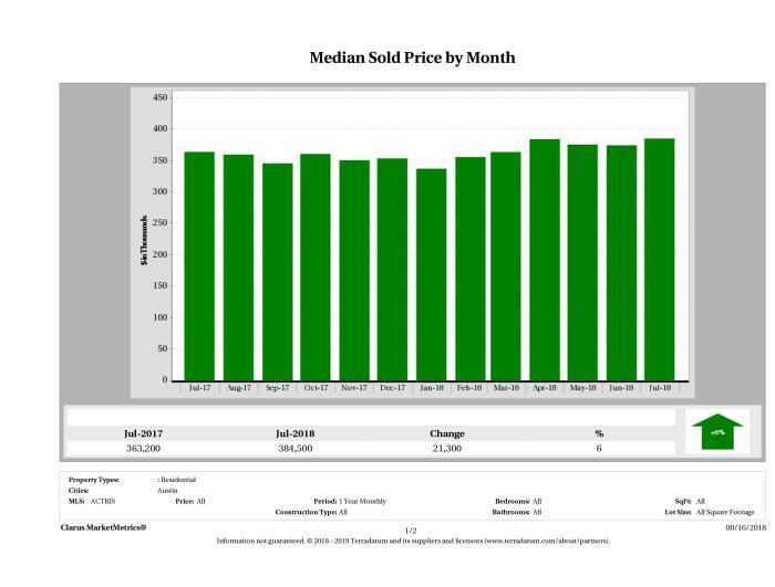 Austin median home price July 2018