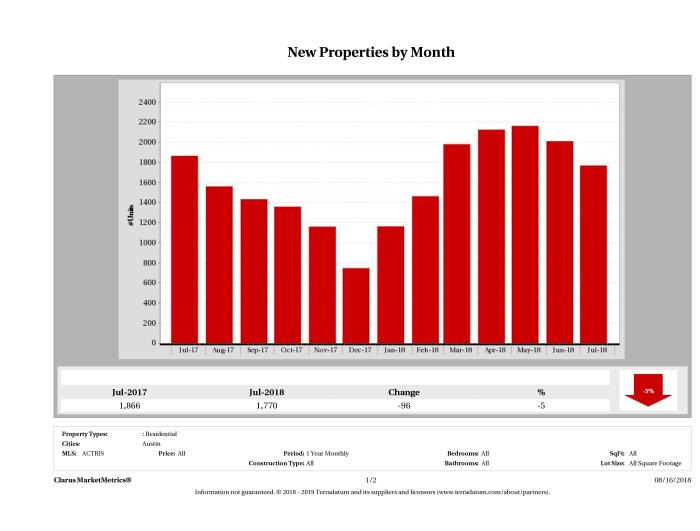 Austin number of new listings July 2018