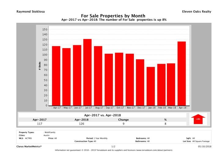 Austin number of multi family properties for sale April 2018