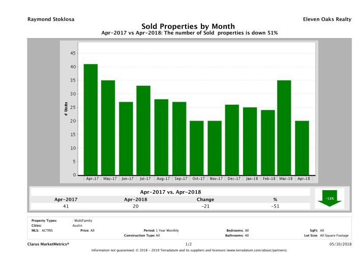 Austin number of multi family properties sold April 2018
