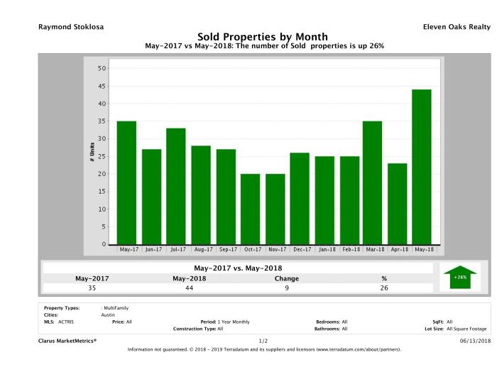 Austin number of multi family properties sold May 2018