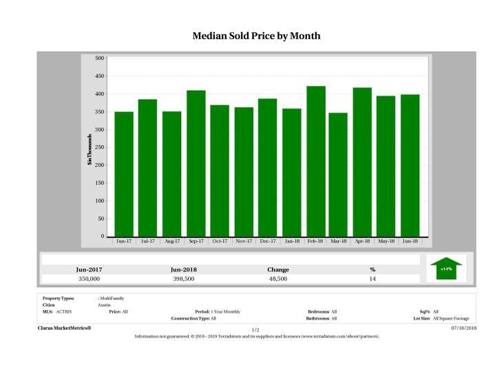 Austin median multi family property price June 2018