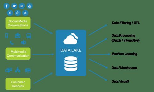 Data Lake Image