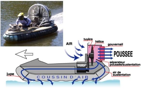comment fonctionne un aéroglisseur, explications schéma