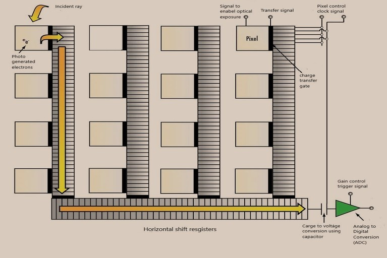 CCD sensor logic diagram