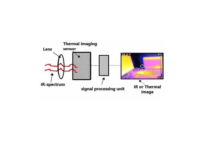 Thermal imaging scanner diagram