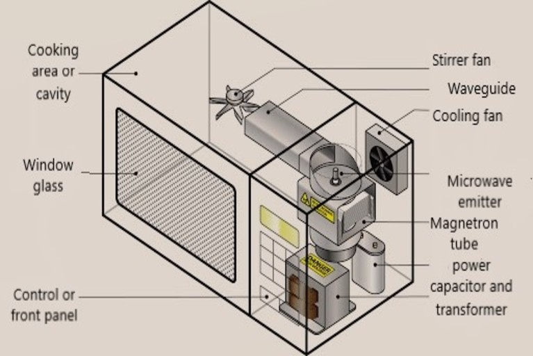 Microwave oven internal structure