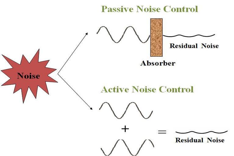 Passive and Active noise cancellation techniques