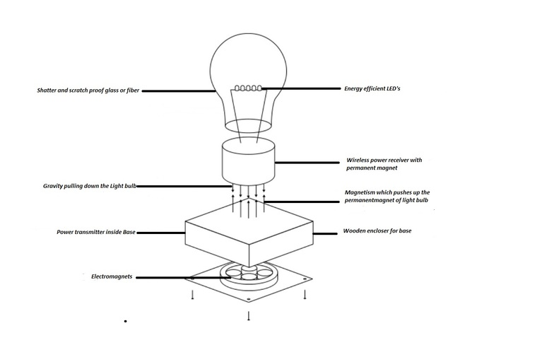 Working diagram of levitating bulb